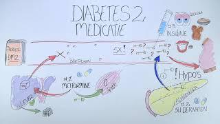 Diabetes 2 medicatie