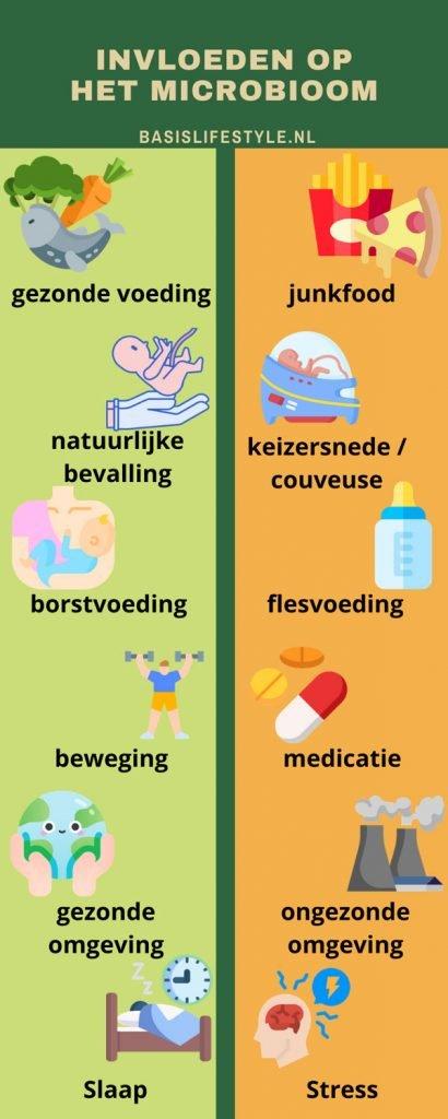 invloeden op het microbioom