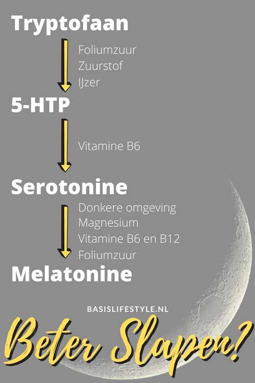 slaap en microbioom neurotransmitters