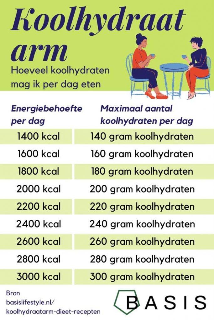 Hoeveel koolhydraten bij koolhydraatarm