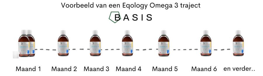 Eqology visolie Omega 3 abonnement